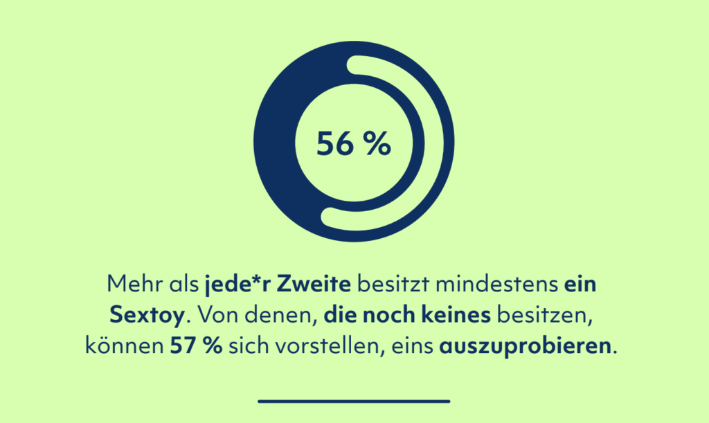 Sexleben Report 2020 Schweiz Toys