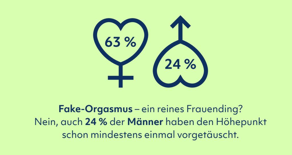 Sexleben Report 2020 Schweiz Höhepunkt