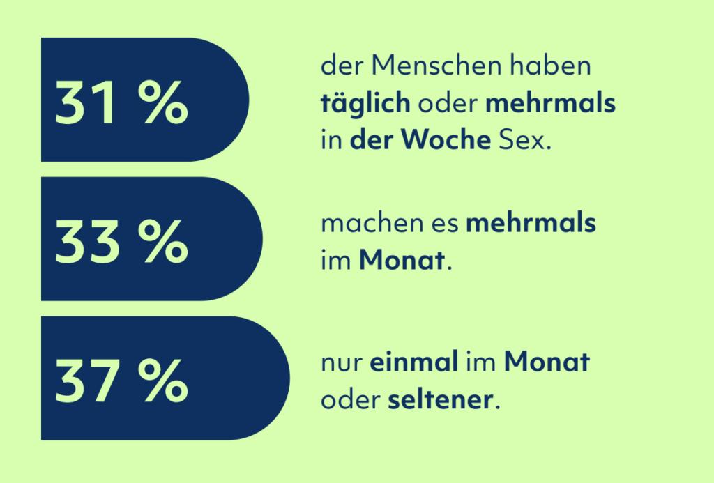Sexleben Report 2020 Schweiz